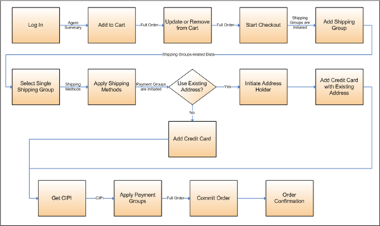 Oracle atg web commerce internal rest mvc service calls workflow this diagram is described in surrounding text malvernweather Gallery
