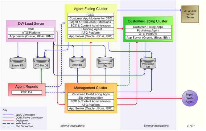 This Diagram Is Described In The Preceding Text Commerce Service Center Architecture