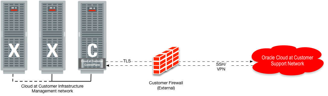 Firewall Port Requirements - Oracle® Advanced Support