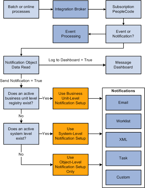 Understanding The Process Flow Of The Events And