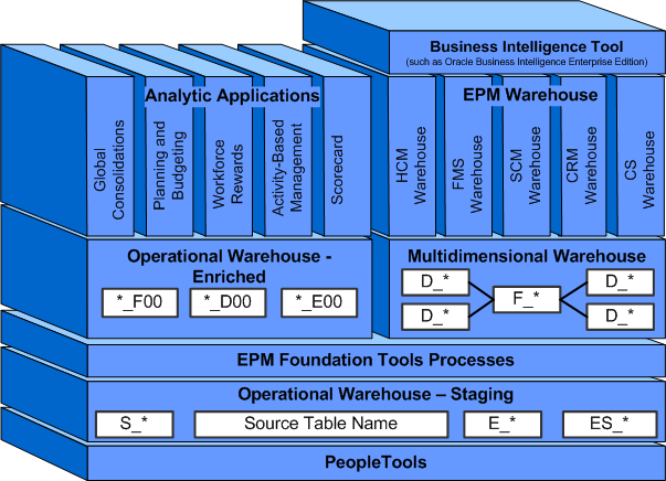 Peoplesoft Epm Architecture