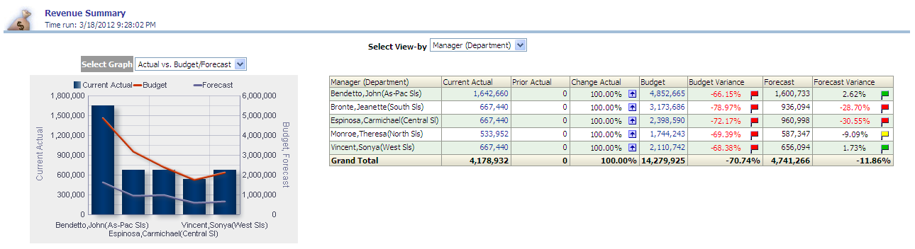 revenue summary report