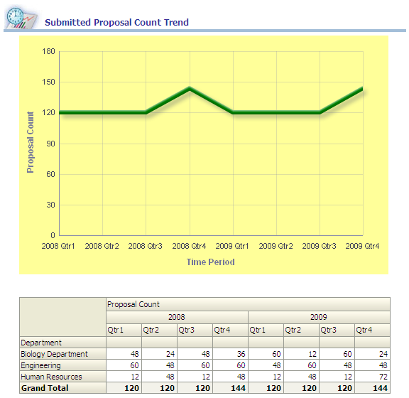 Proposal Analysis Page