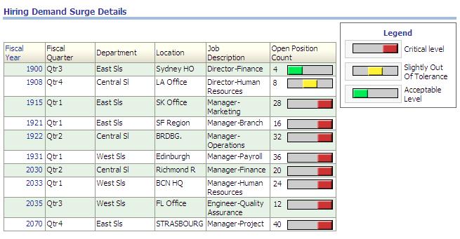 Using The Recruitment Analysis Dashboard Recruitment