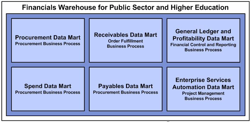 Technology Management Image: Financials Warehouse For Public Sector And Higher
