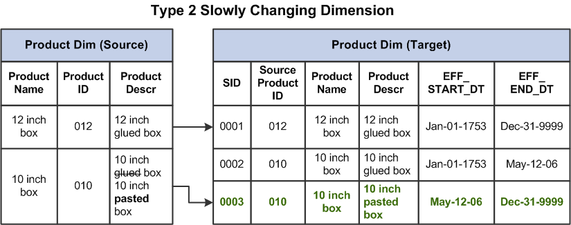 Understanding Slowly Changing Dimensions