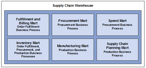 Understanding the Supply Chain Warehouse Structure