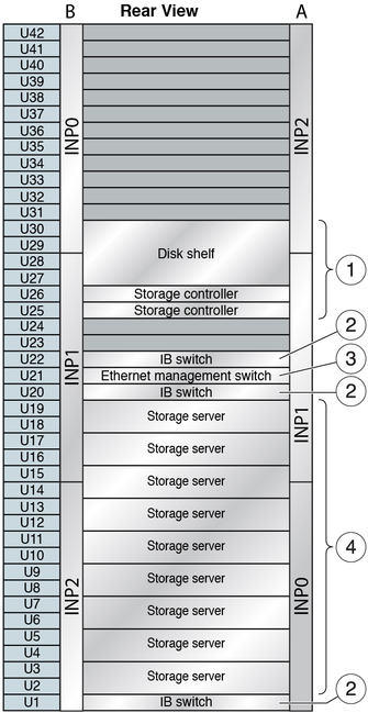 Storage Rack Network Components Oracle Supercluster M6 32