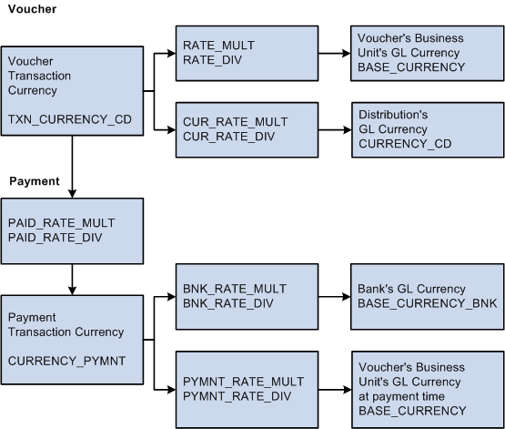 Reviewing Currency Conversion For Payments And Vouchers