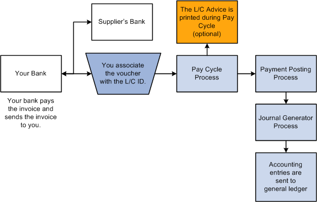 Understanding Peoplesoft Payables Payment Formats