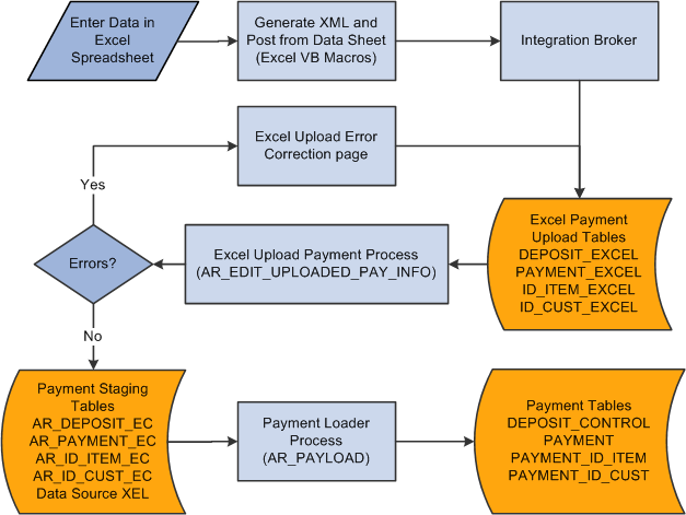 receiving and editing spreadsheet payments, wiring diagram