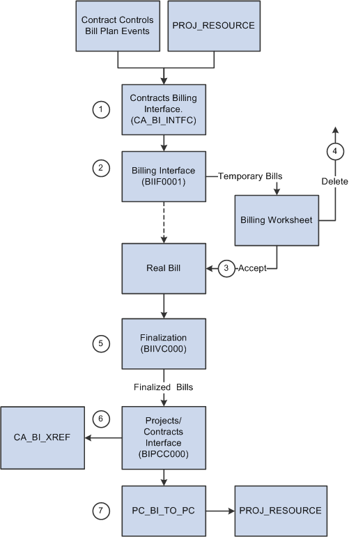 billing collection process flow chart Medical billing flow chart revenue cycle management system medical billing flow chart statement increase in collection ratio.
