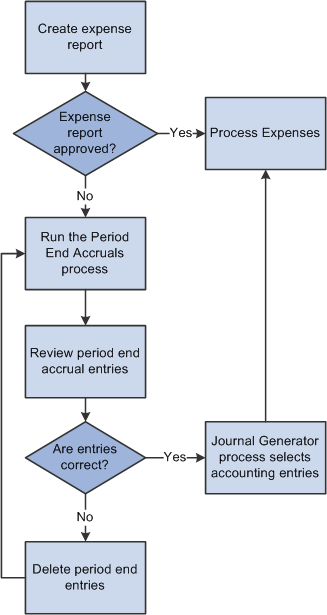 Understanding Period End Accrual Processing For Peoplesoft