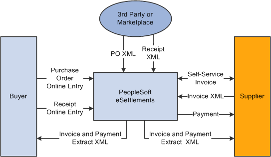 understanding purchase order and receipt integration