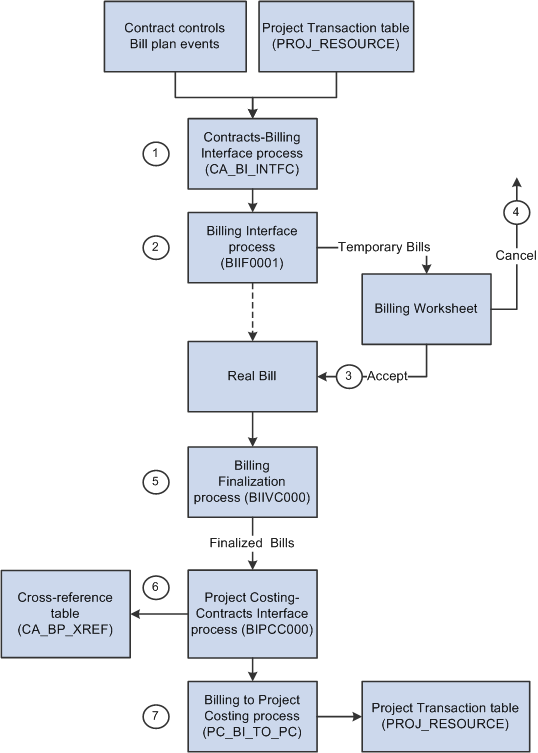 Understanding The Billing Process Flow