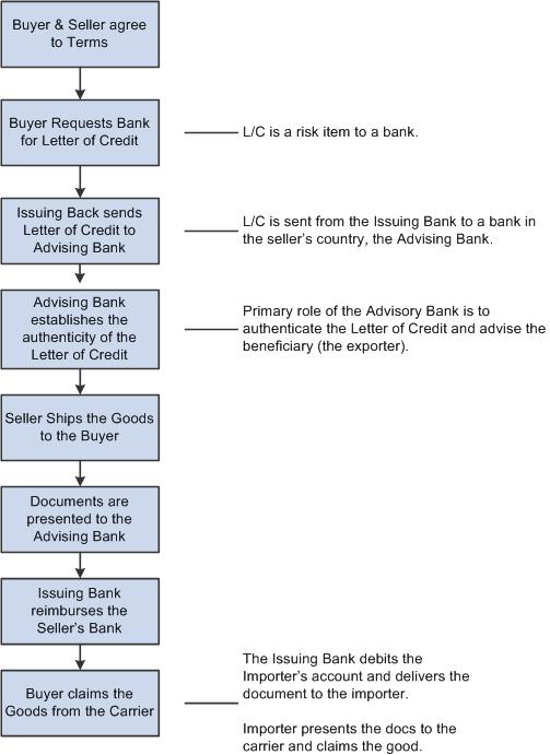 Understanding Letters of Credit