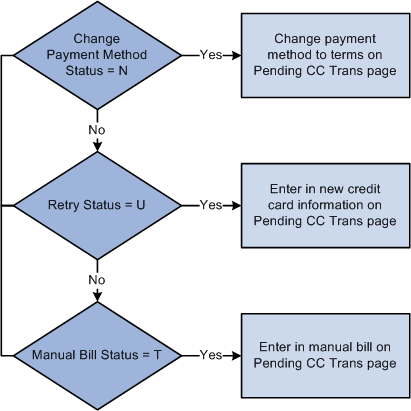 Processing Credit Cards in PeopleSoft Billing