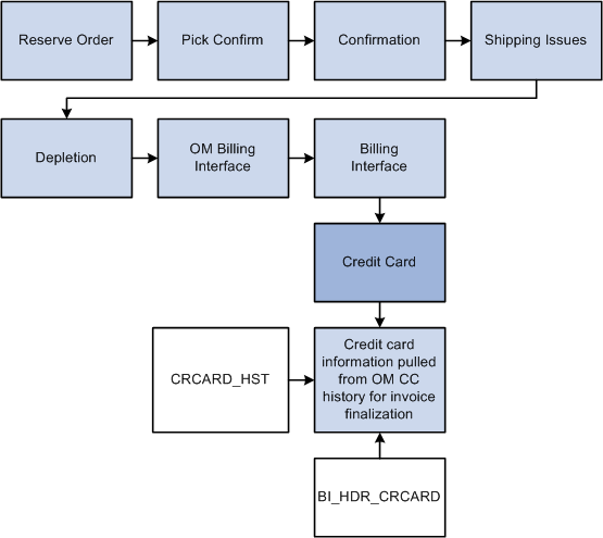 Processing Credit Cards In Peoplesoft Order Management