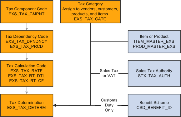 analysis of an excise duty the Excise duty act analysis 2015 | 3 preamble the excise duty bill was tabled in parliament on 11 june 2015 and passed by parliament on 27 august 2015.
