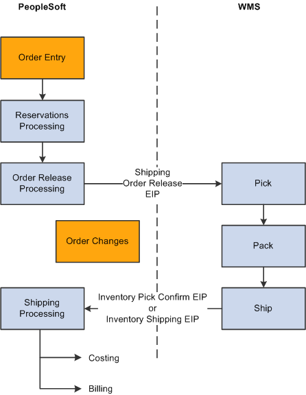 The Order To Cash Business Process In A Wms Integration