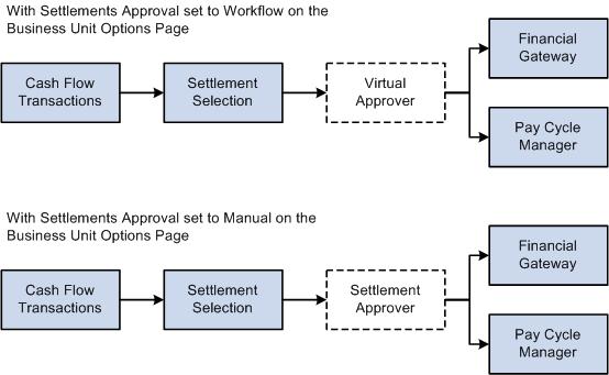 understanding the settlements payment process Cash Management Workflow Diagram cash management workflow diagram the