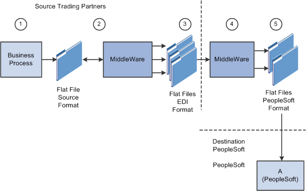 Understanding EDI Integration with PeopleSoft