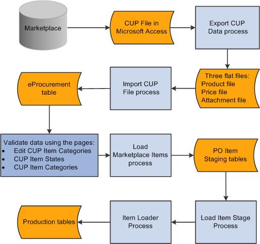 procurement process flow