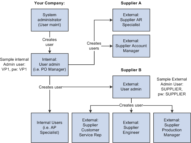 Establishing Self-Service Security for Suppliers