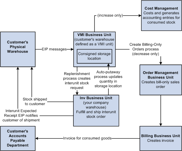 understanding vendor managed inventory