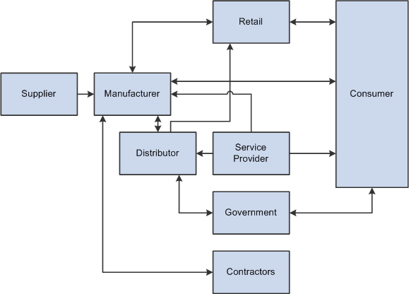 relationship between manufacturer and wholesaler Reducing channel conflict manufacturer wholesaler rong perceptions also exist st the working relationship between sales and.