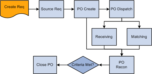transaction flow leading to the close purchase orders process