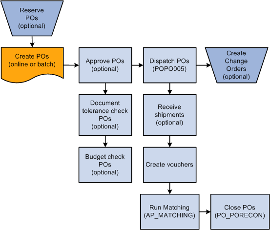 understanding the purchase order business processpurchase order business process flow