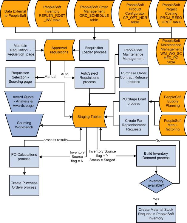 i a n  d  pngpurchasing process flow diagram photo album diagrams