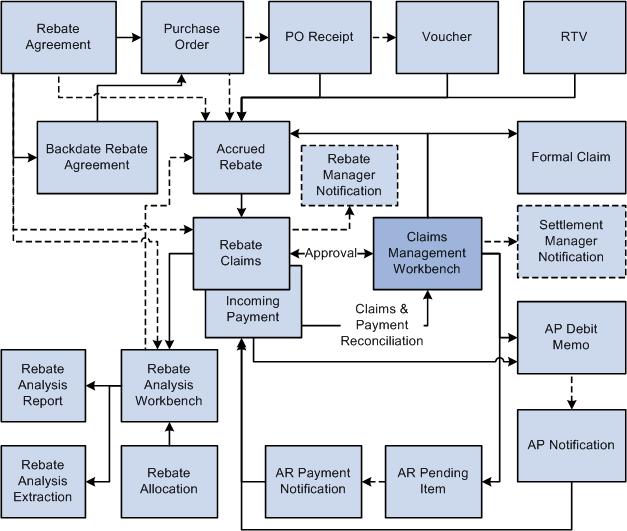 Understanding Vendor Rebates