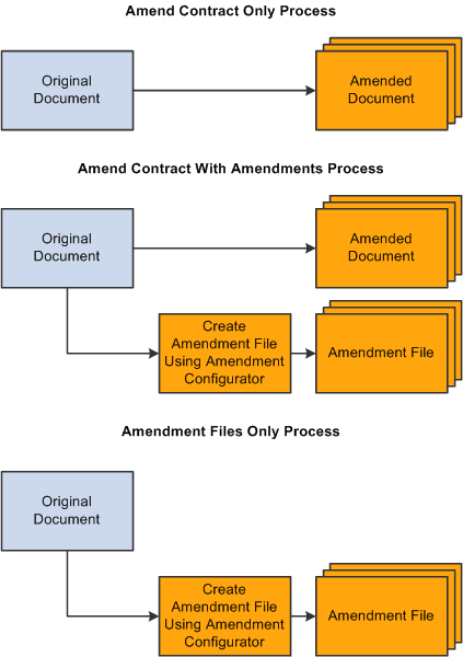 Different types of option contracts