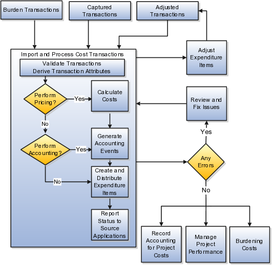 project portfolio management flow diagram simple electronic