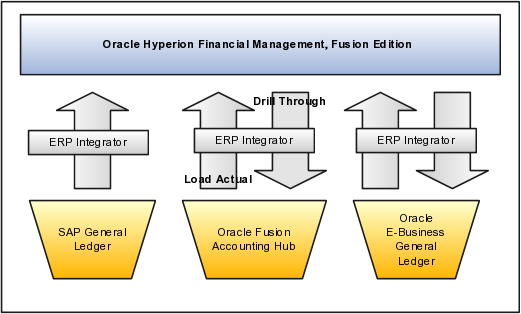 Oracle Fusion Accounting Hub Implementation Guide
