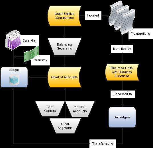 Oracle Sales Cloud Implementing Sales