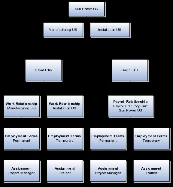Oracle Global Human Resources Cloud Implementing Workforce Deployment