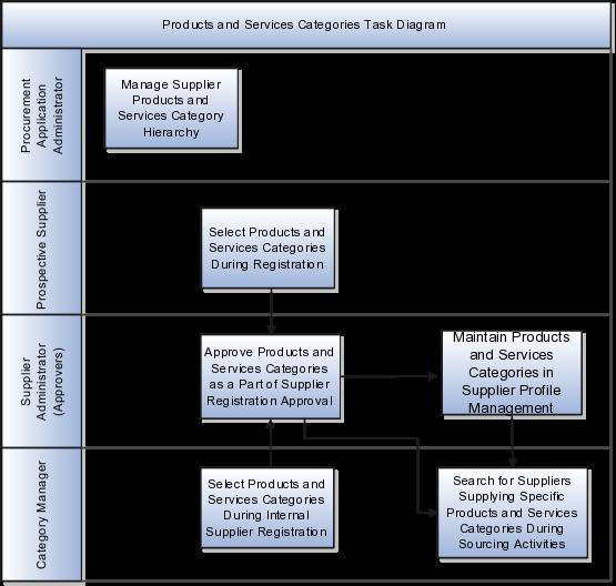 Oracle Procurement Cloud Implementing Procurement