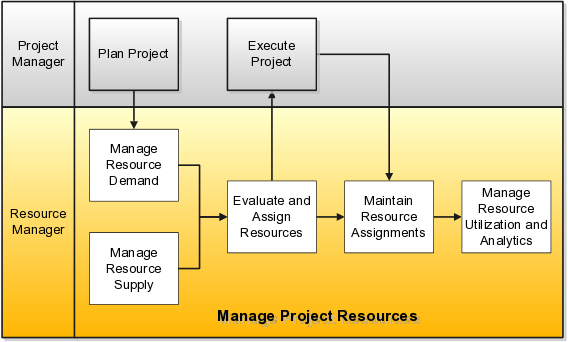 Key Principles Of Resource Management