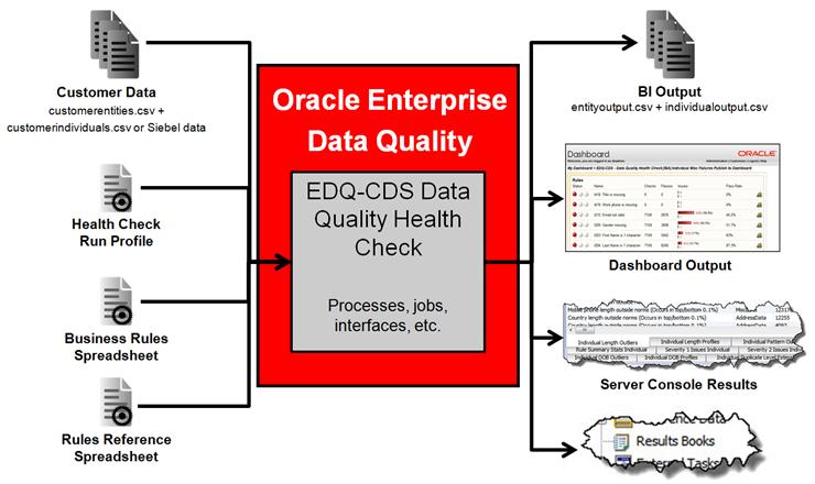 Oracle U00ae Enterprise Data Quality