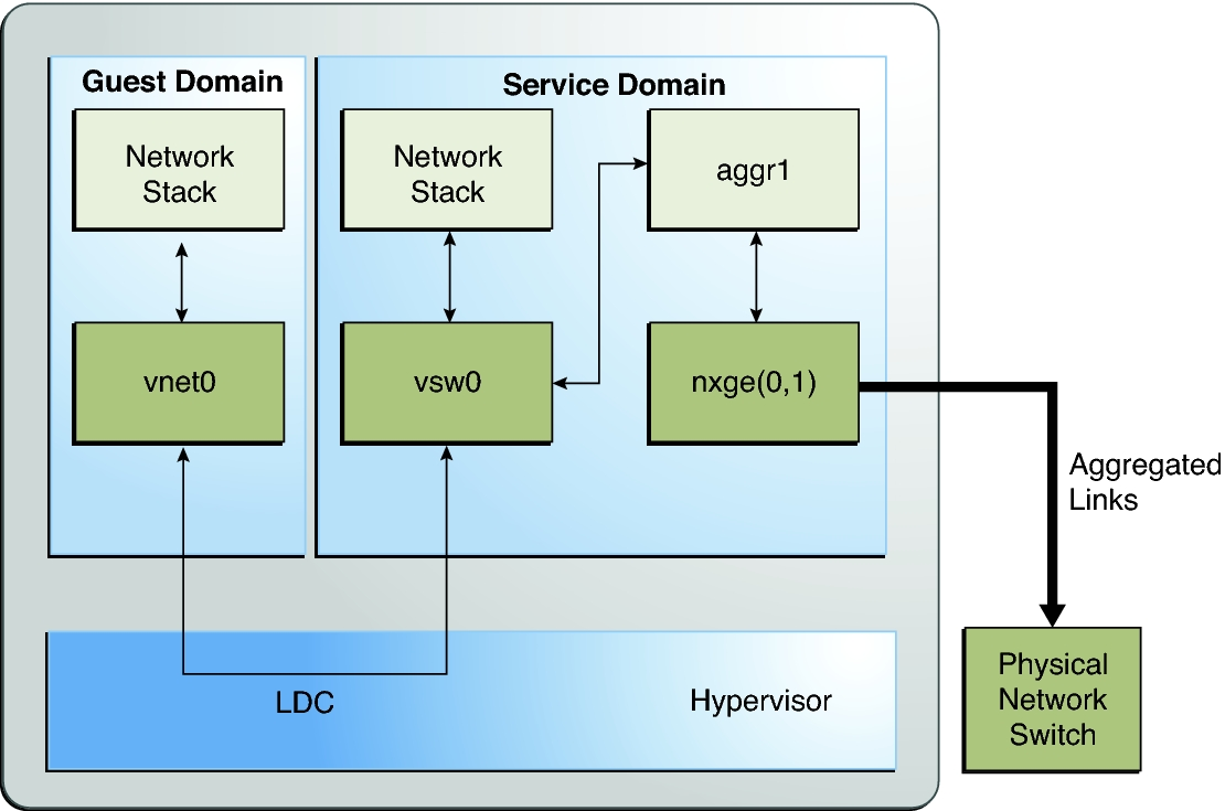 Using Link Aggregation With a Virtual Switch - Oracle® VM