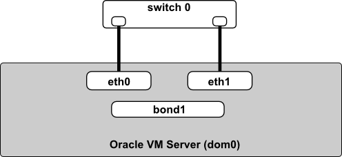 5 4 How is Network Bonding Used in Oracle VM?
