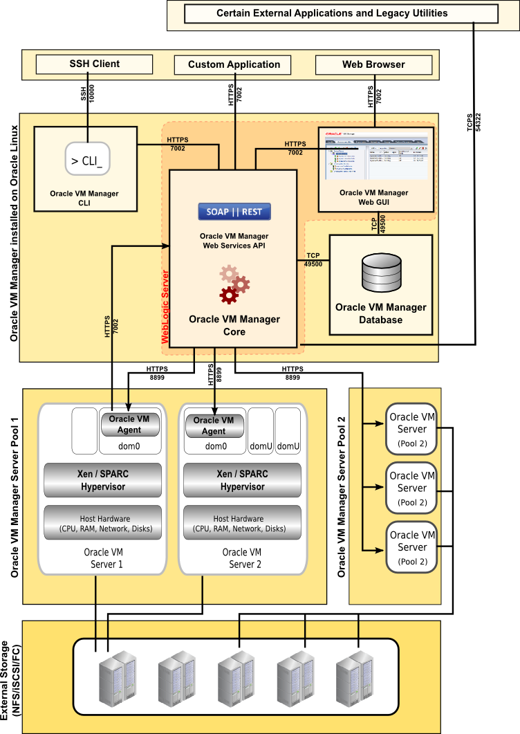 1 1 1 What is the Oracle VM Architecture?