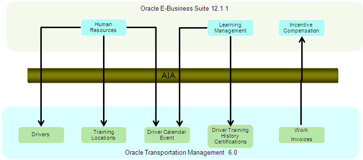 Oracle Driver Management for OTM and Oracle E-Business Suite