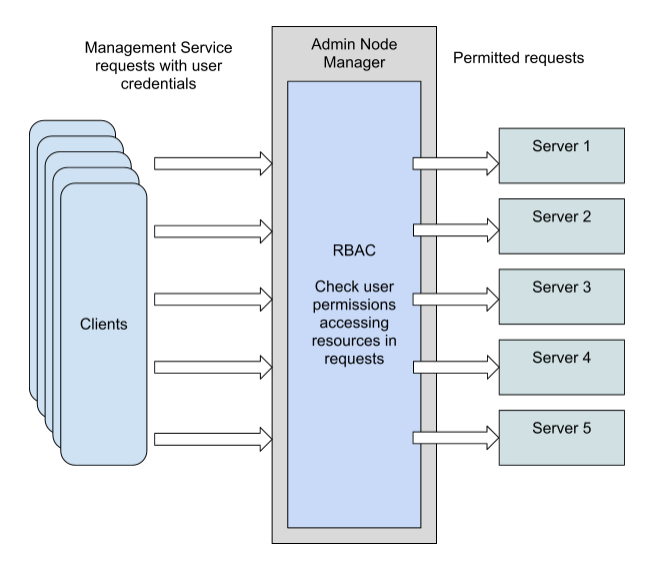 Configuring Role-Based Access Control (RBAC)