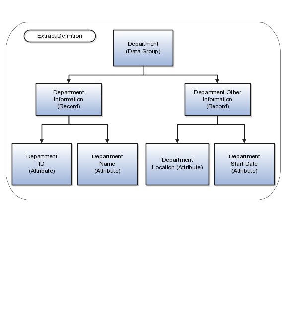 integrating with oracle hcm cloud rh docs oracle com Boolean Logic Diagram Logic Diagram Symbols