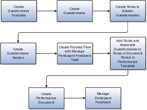 using performance management