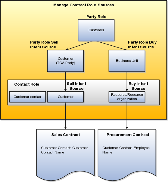 Implementing Enterprise Contracts